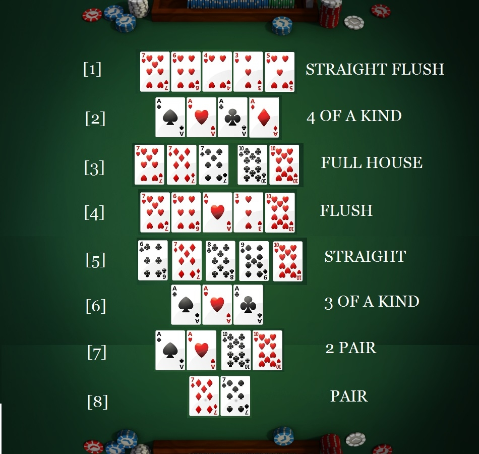 What are the types of hands in poker